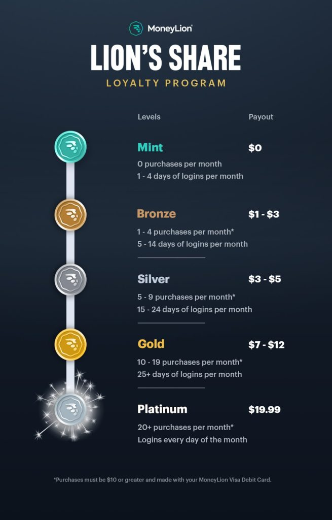 lionshares infographic 1 2