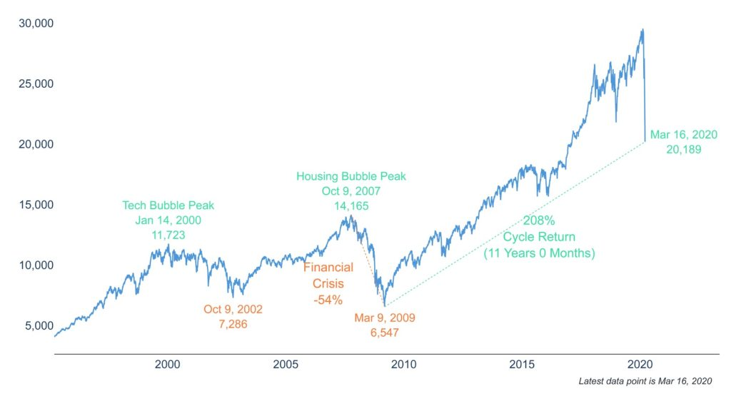 Clearnomics ML Dow Jones