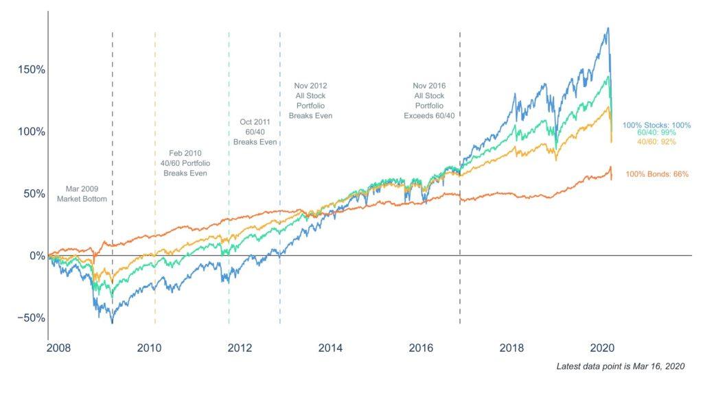 Clearnomics ML Asset Allocation 1