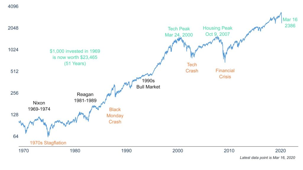 Clearnomics ML Stock Market 50 Years