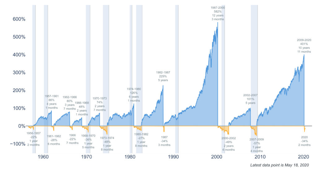 Clearnomics ML Bear vs Bull Markets 2020 05 19