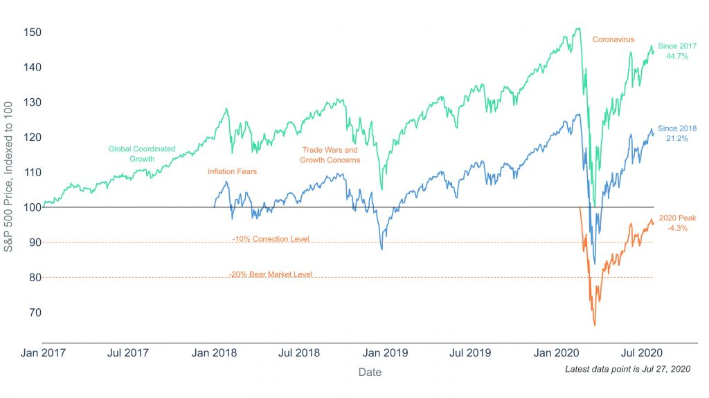 Clearnomics ML Stock Market Perspectives 2020 07 28