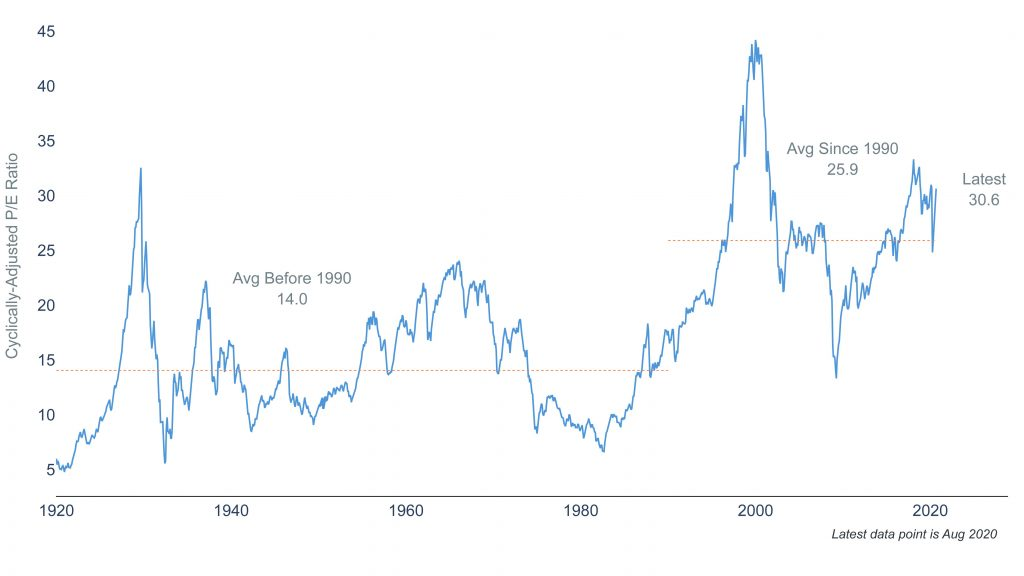 Clearnomics ML Shiller PE 2020 08 25