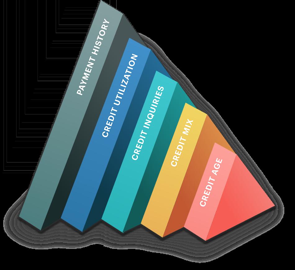 credit score triangles v3